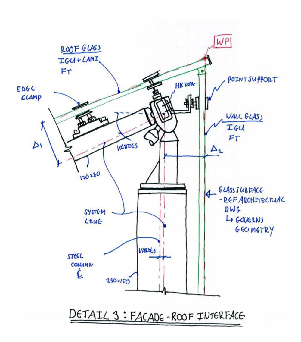 Leaf-diagramme
